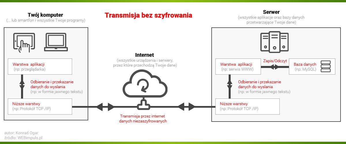 Schemat nieszyfrowanego połączenia ze stroną www