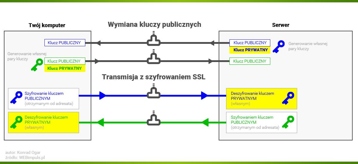 schemat-wymiana-kluczy-ssl.jpg