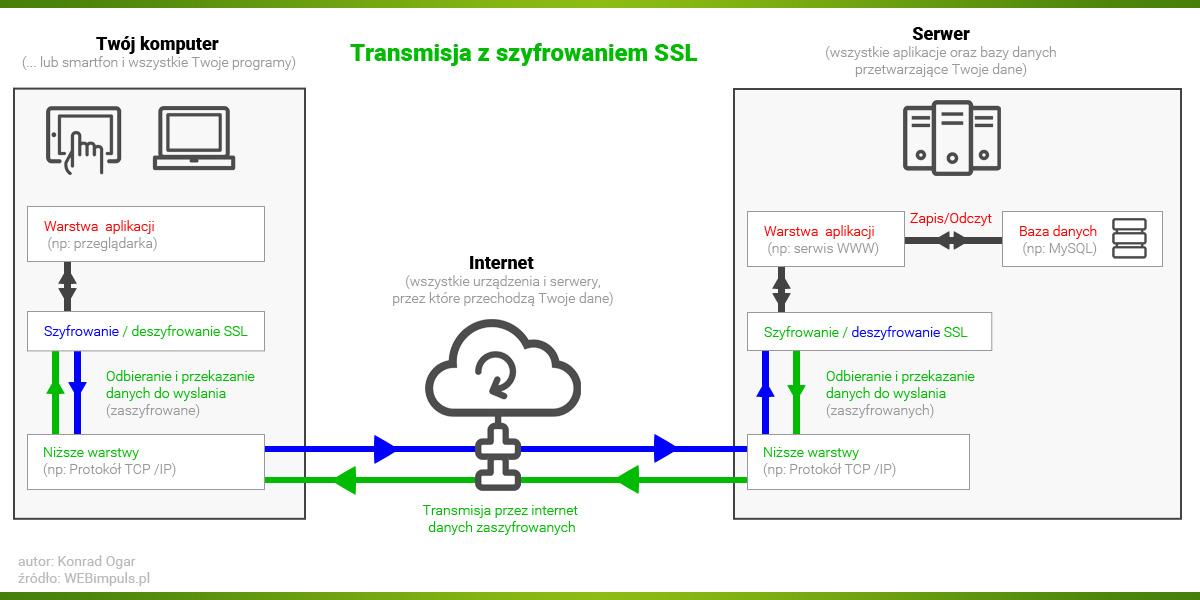schemat-polaczenia-ze-strona-www-z-szyfrowaniem-ssl.jpg